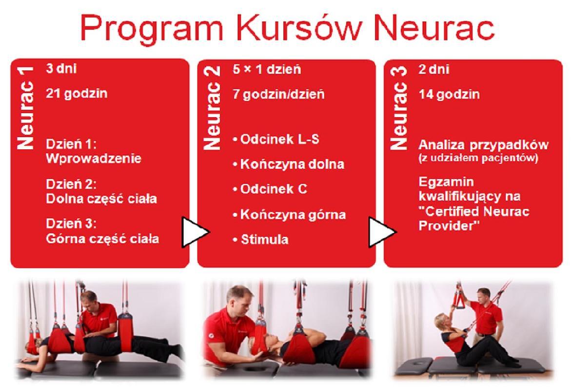 Program Kursów Neurac